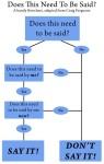 Craig Flow Chart
